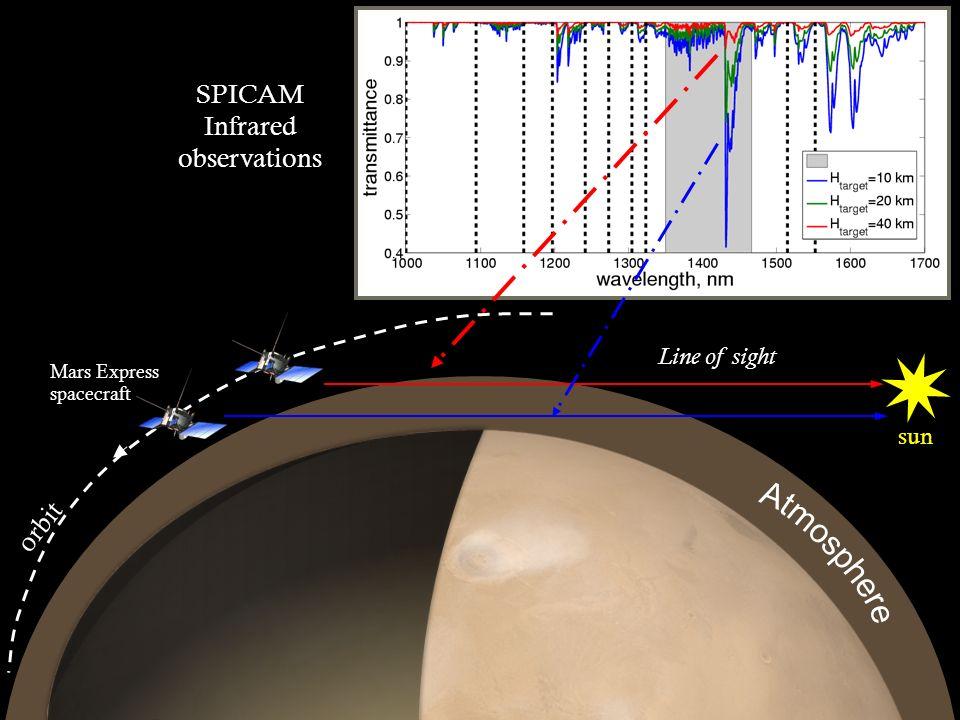 SPICAM Infrared observations