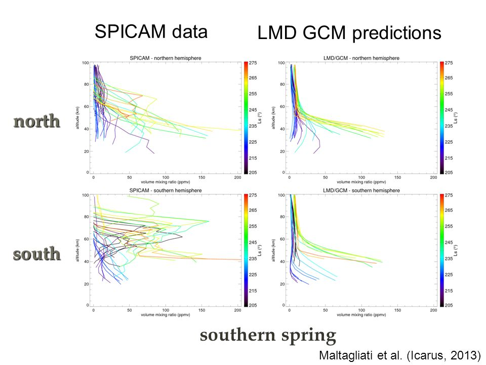 SPICAM data LMD GCM predictions north south southern spring