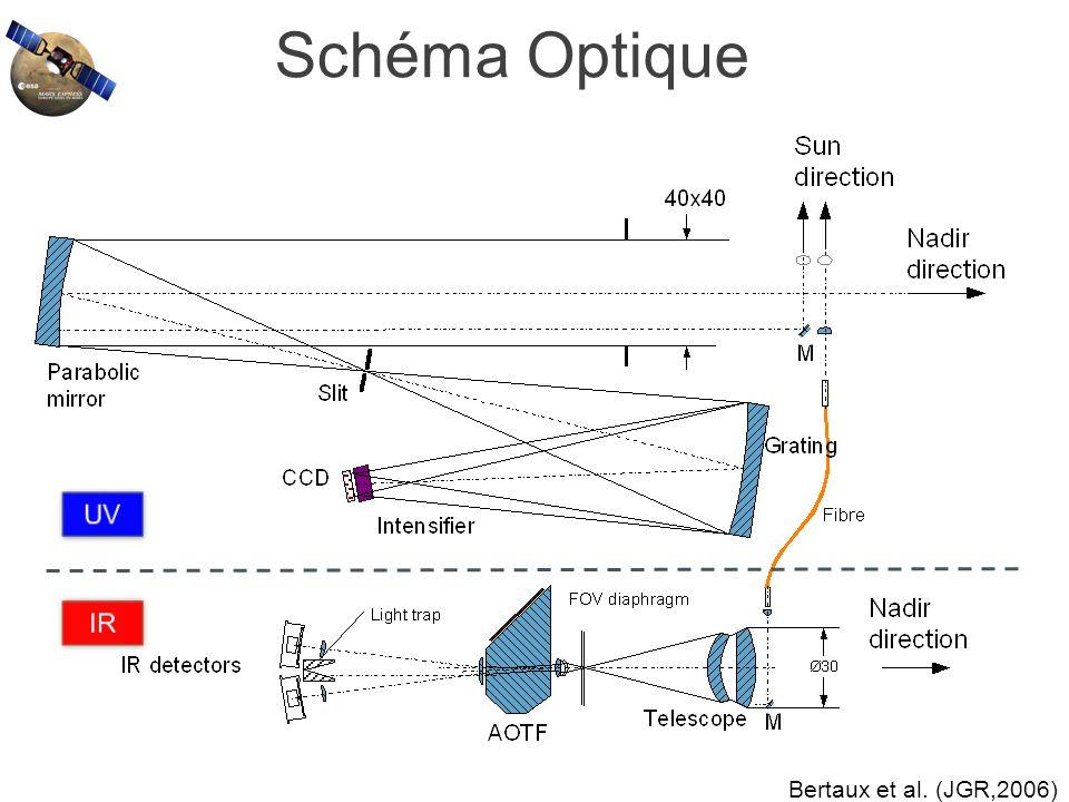 Schéma Optique UV IR Bertaux et al. (JGR,2006)