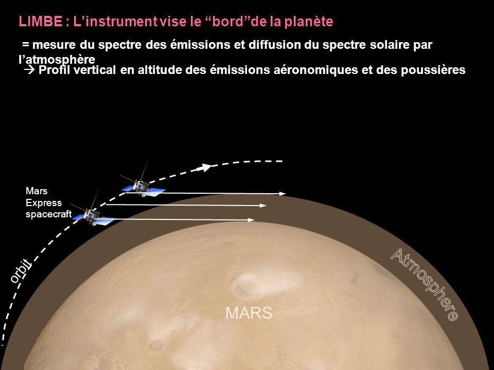 Atmosphere MARS LIMBE : L'instrument vise le bord de la planète orbit