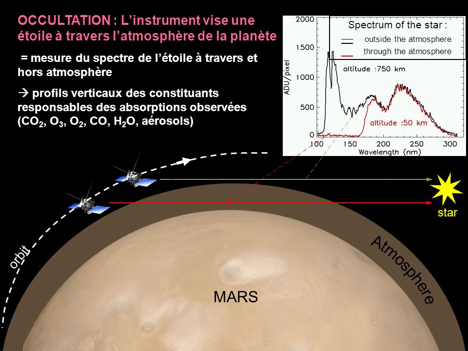 OCCULTATION : L'instrument vise une étoile à travers l'atmosphère de la planète