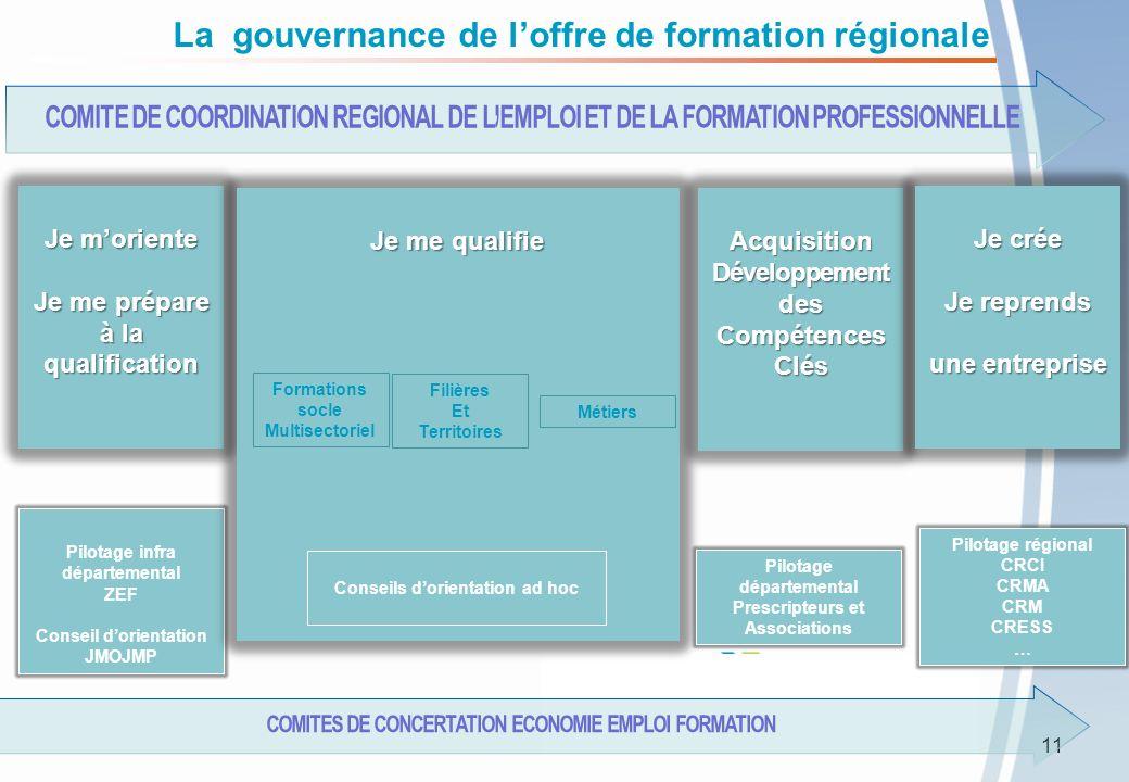 La gouvernance de l'offre de formation régionale