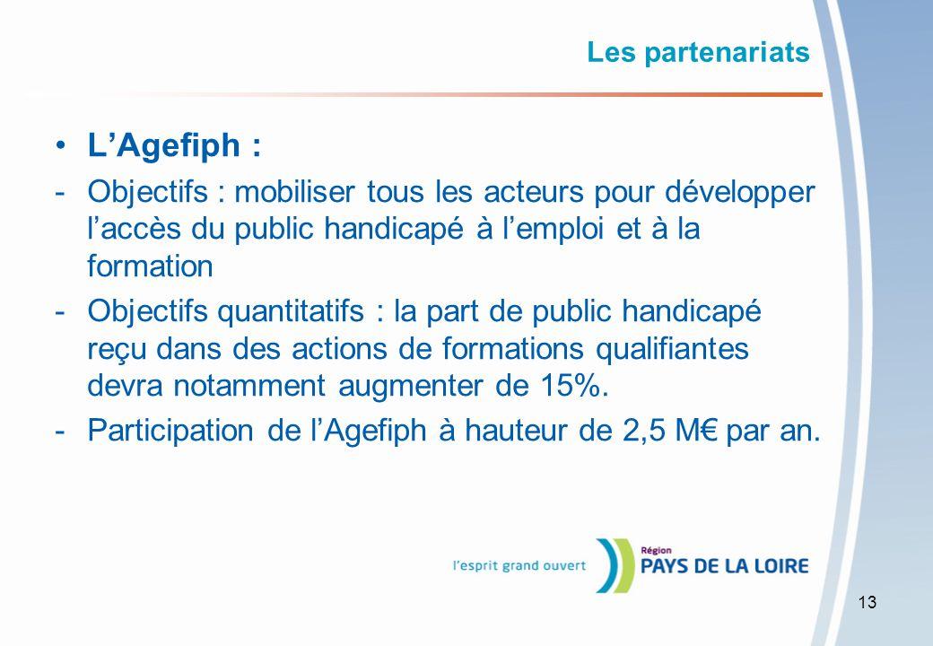 Les partenariats L'Agefiph : Objectifs : mobiliser tous les acteurs pour développer l'accès du public handicapé à l'emploi et à la formation.