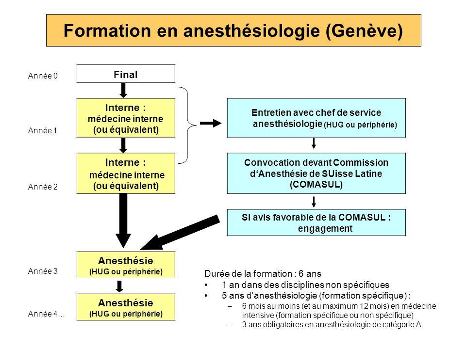 Formation en anesthésiologie (Genève)