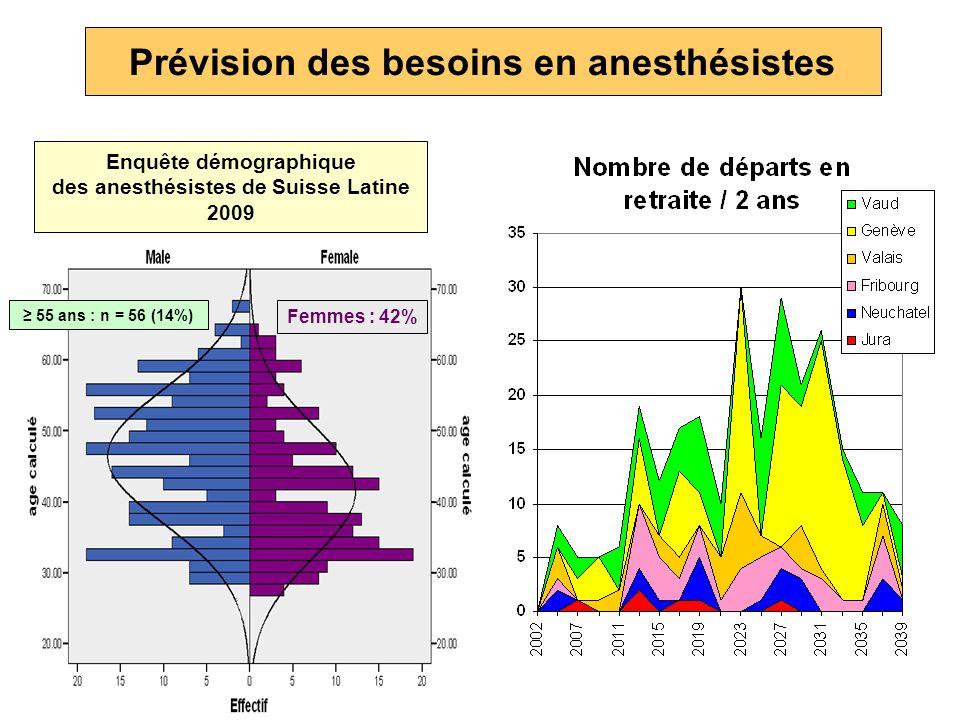 Prévision des besoins en anesthésistes