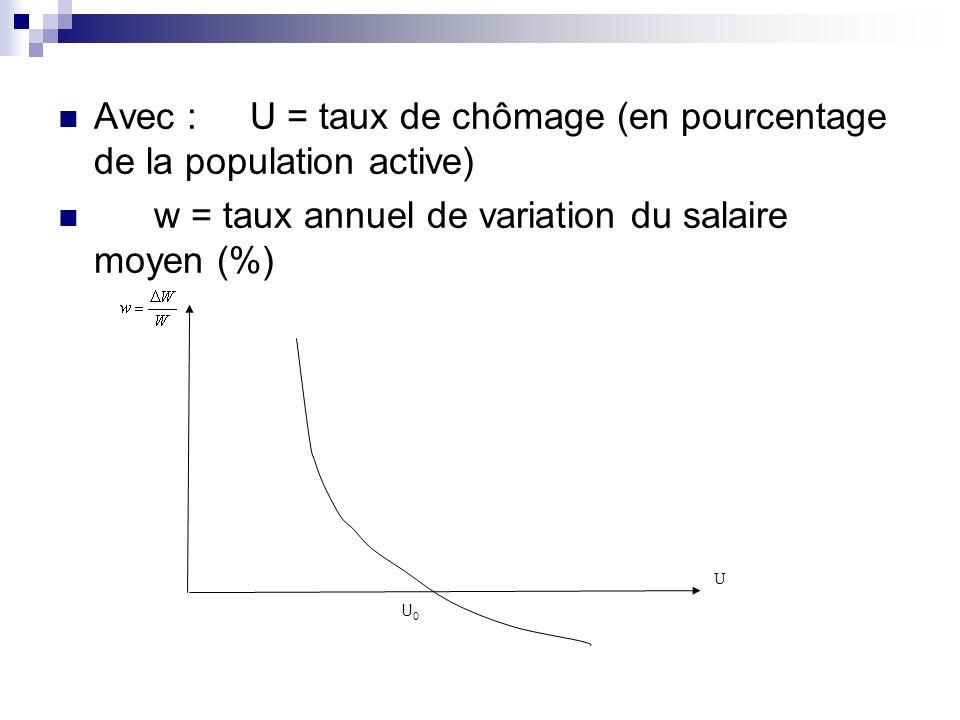 Avec : U = taux de chômage (en pourcentage de la population active)