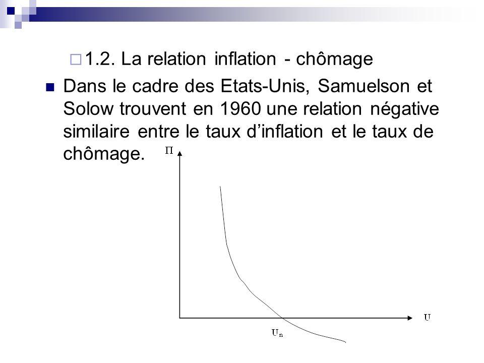 1.2. La relation inflation - chômage