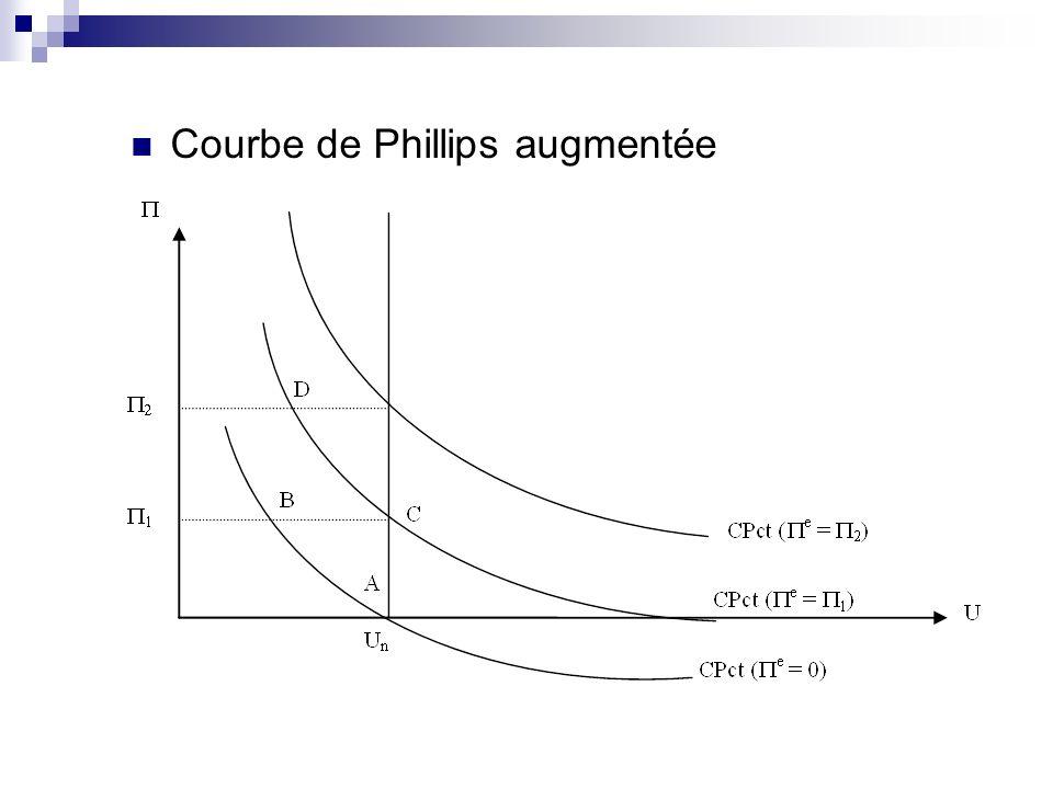 Courbe de Phillips augmentée