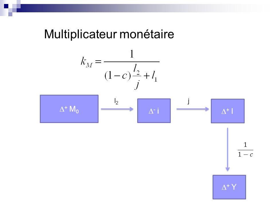 Multiplicateur monétaire