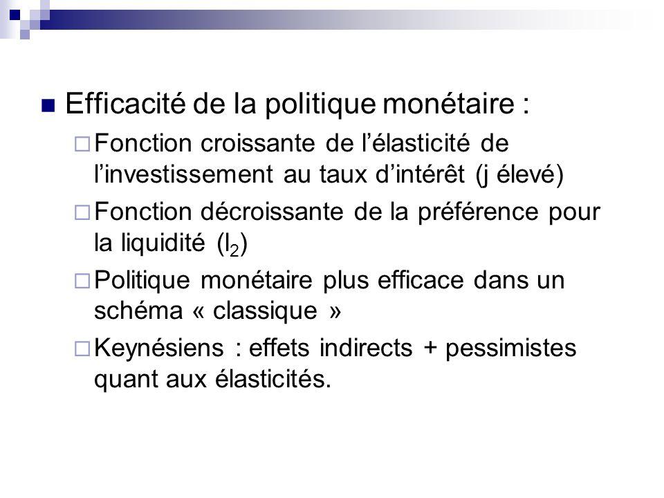 Efficacité de la politique monétaire :