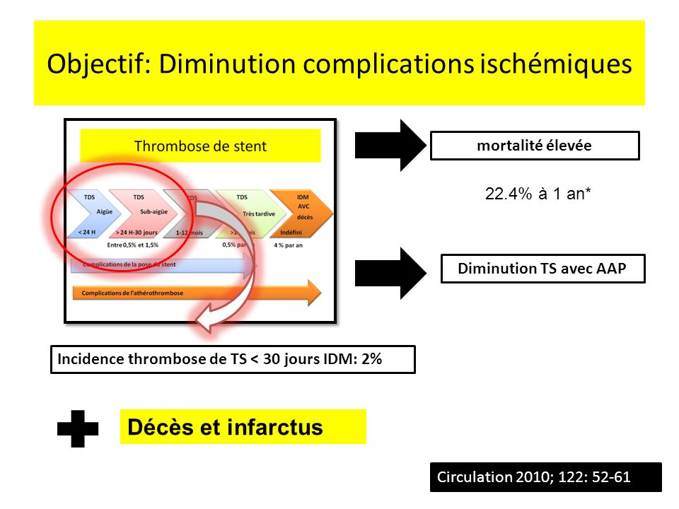 Objectif: Diminution complications ischémiques