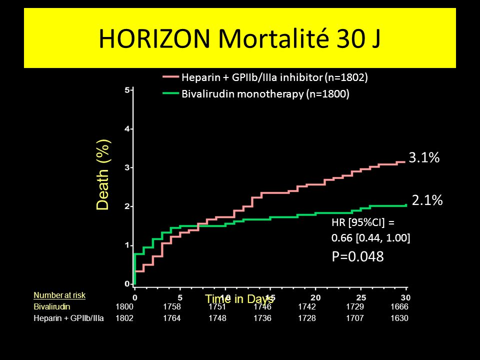 HORIZON Mortalité 30 J 30 Day Mortality 3.1% Death (%) 2.1% P=0.048