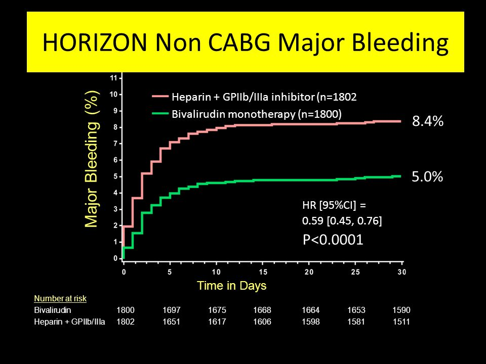 HORIZON Non CABG Major Bleeding
