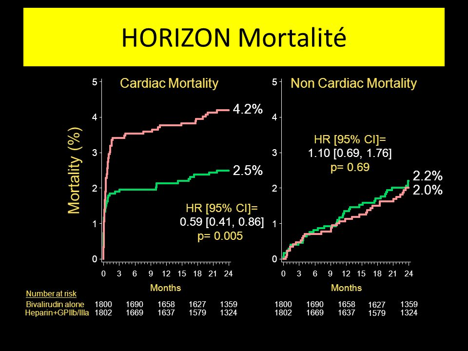 HORIZON Mortalité Mortality (%) Cardiac Mortality