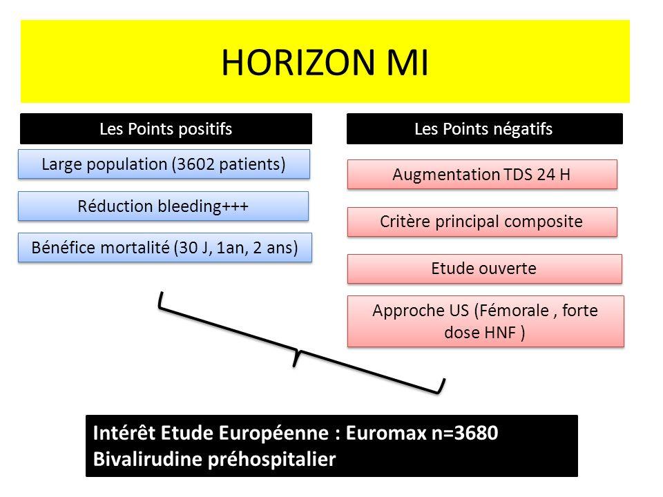HORIZON MI Intérêt Etude Européenne : Euromax n=3680