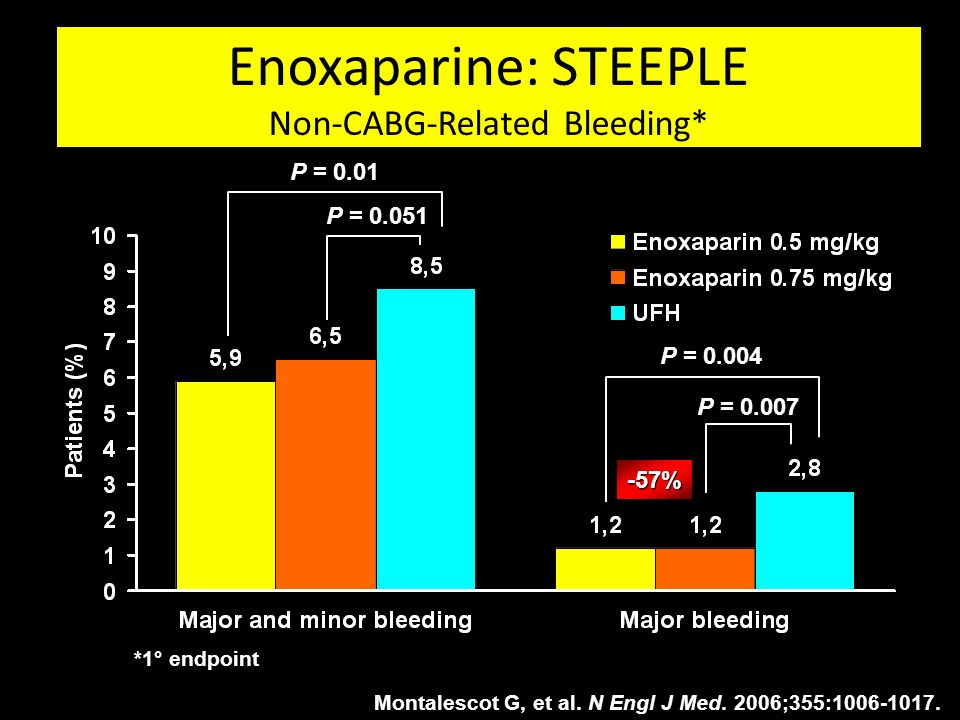 Enoxaparine: STEEPLE Non-CABG-Related Bleeding*