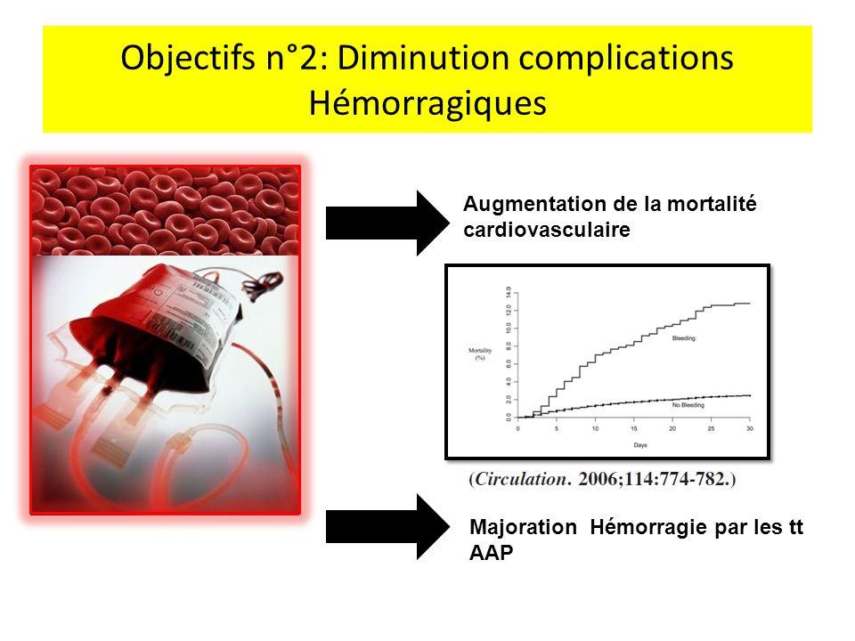 Objectifs n°2: Diminution complications Hémorragiques