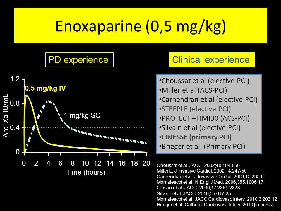 Enoxaparine (0,5 mg/kg) PD experience Clinical experience