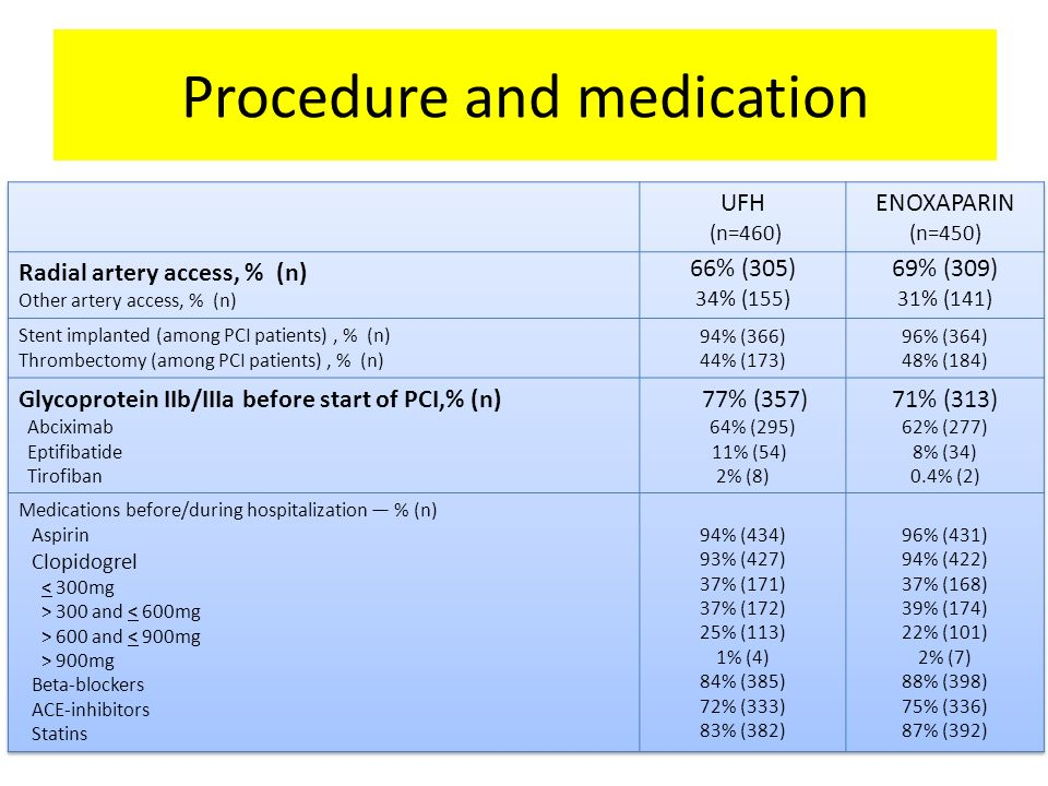 Procedure and study medications