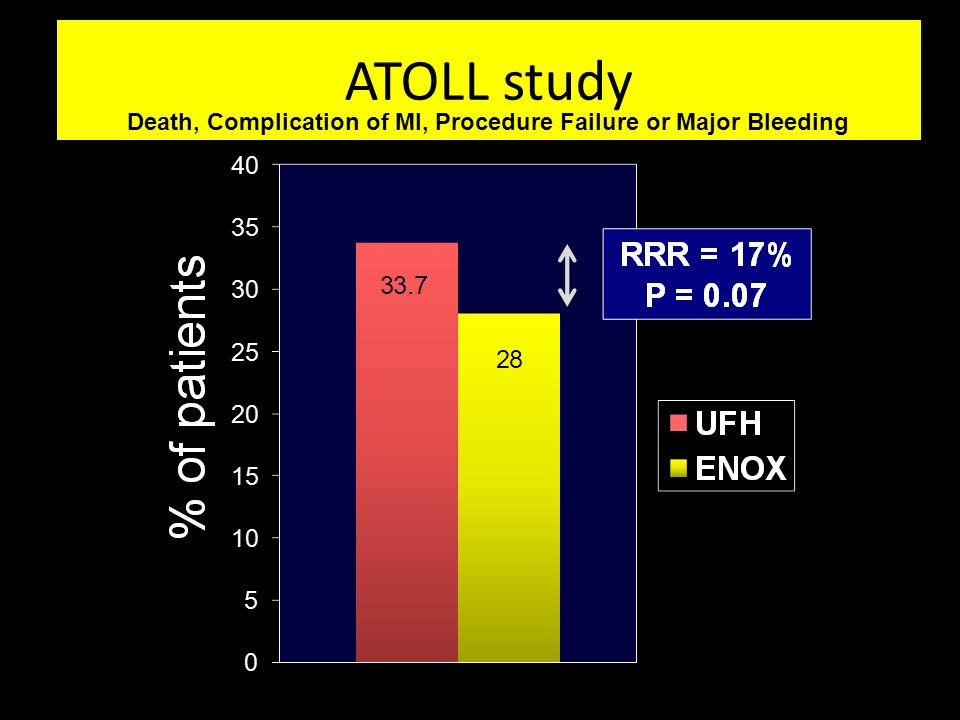 ATOLL study Death, Complication of MI, Procedure Failure or Major Bleeding