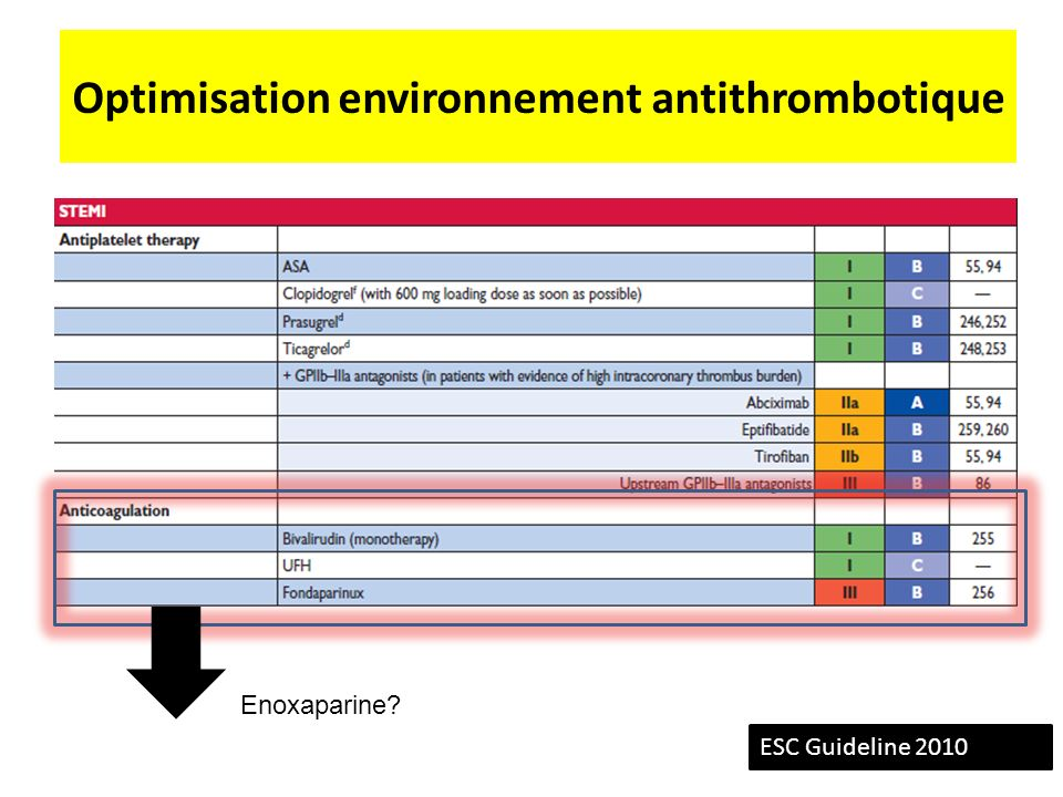 Optimisation environnement antithrombotique