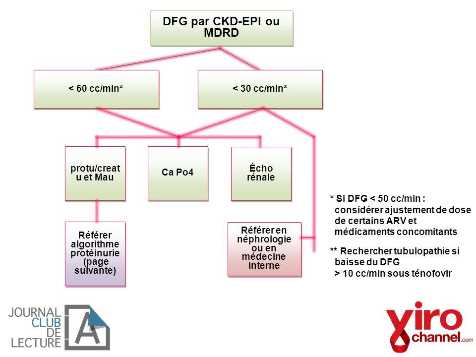 DFG par CKD-EPI ou MDRD < 60 cc/min* < 30 cc/min*