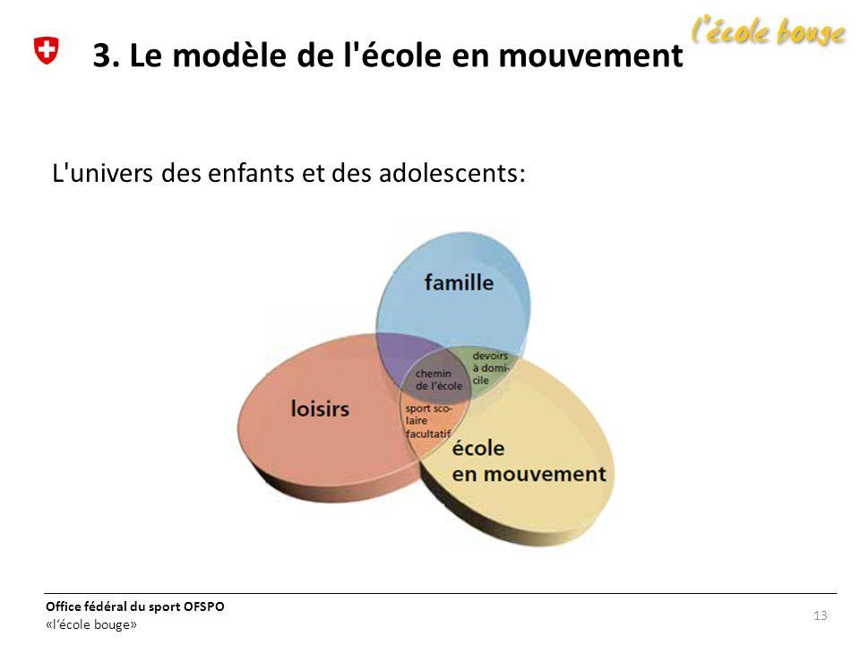 3. Le modèle de l école en mouvement