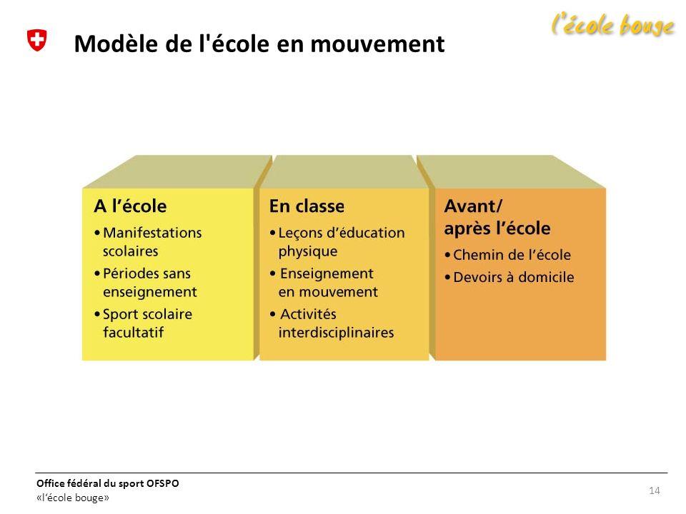 Modèle de l école en mouvement