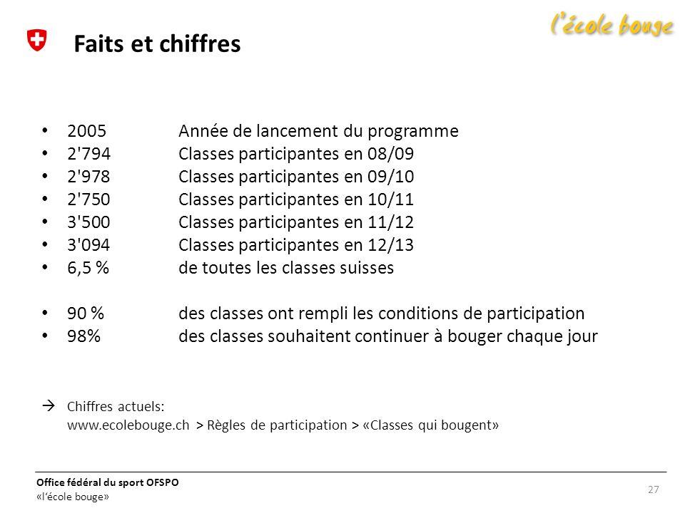 Faits et chiffres 2005 Année de lancement du programme