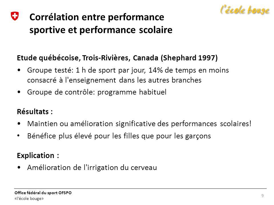 Corrélation entre performance sportive et performance scolaire