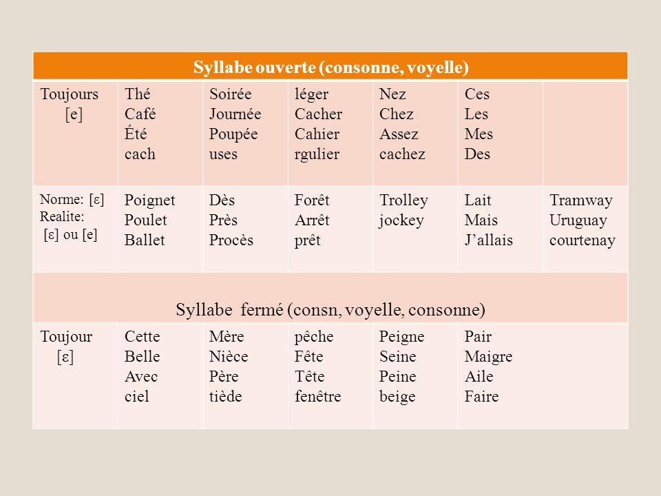 Syllabe ouverte (consonne, voyelle)