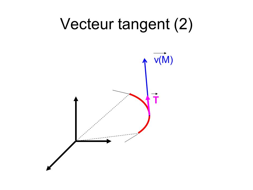 Vecteur tangent (2) v(M) T