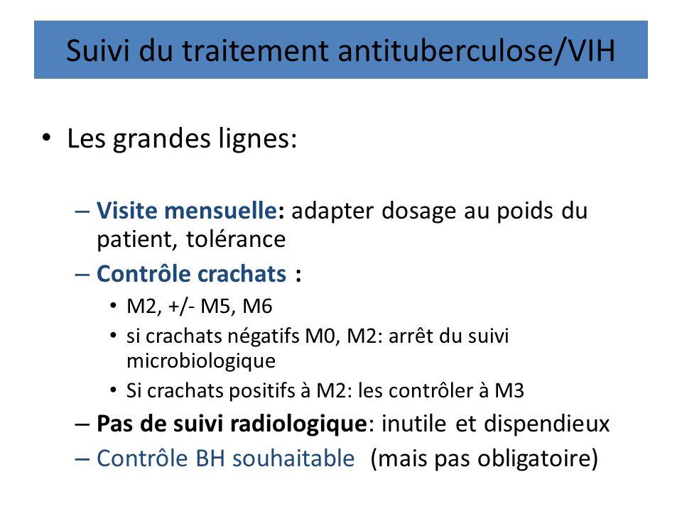Suivi du traitement antituberculose/VIH