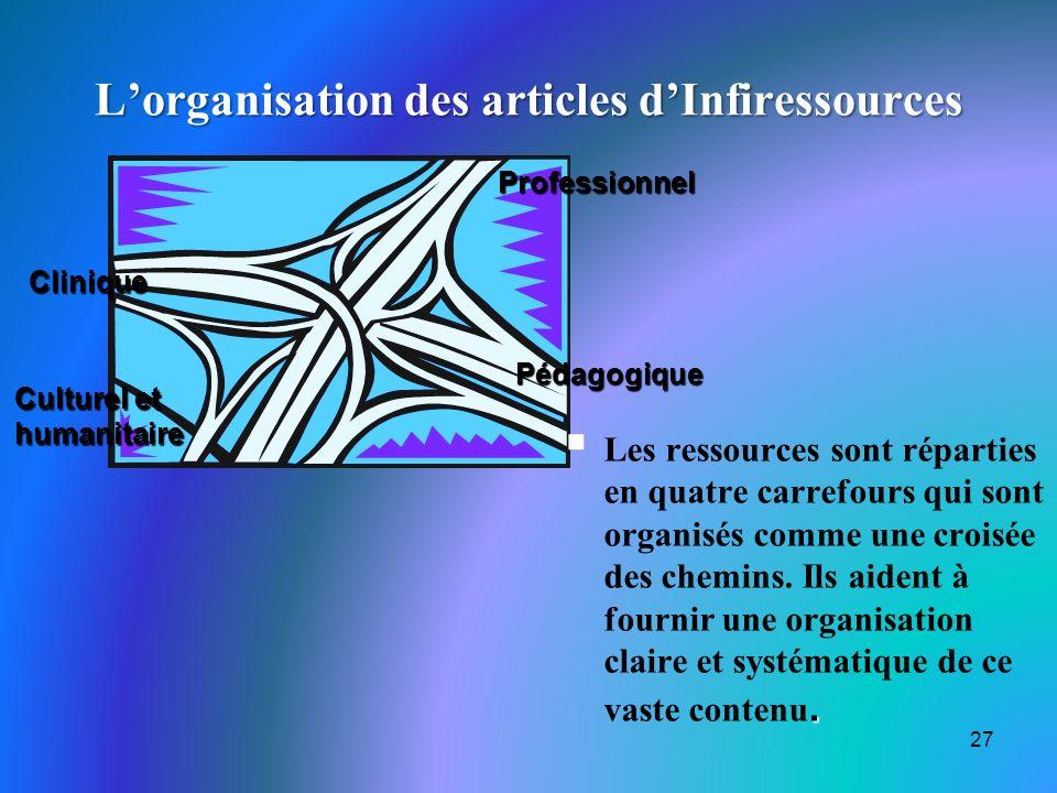 L'organisation des articles d'Infiressources