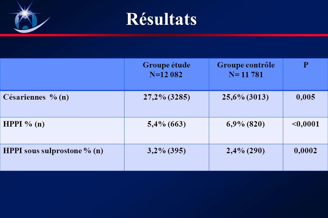 Résultats Groupe étude N=12 082 Groupe contrôle N= 11 781 P