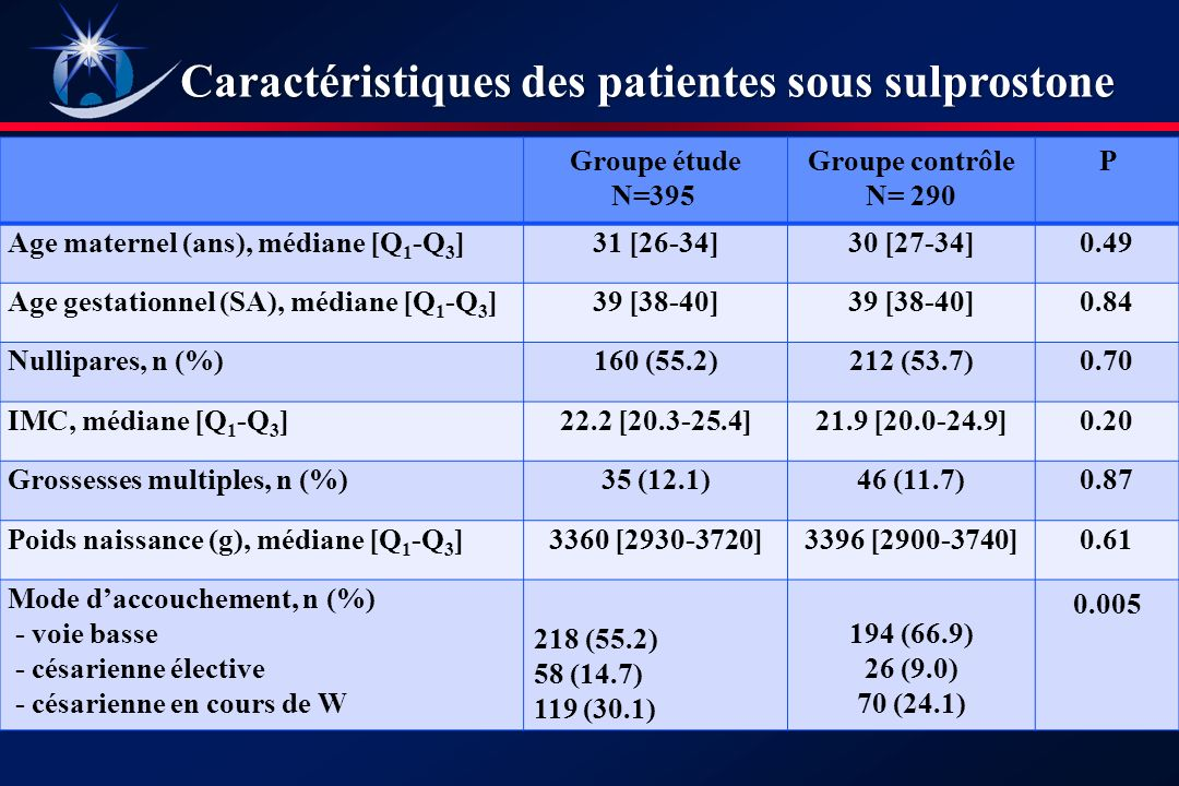 Caractéristiques des patientes sous sulprostone