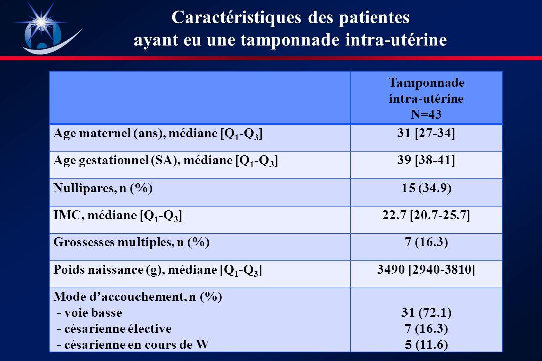 Caractéristiques des patientes ayant eu une tamponnade intra-utérine
