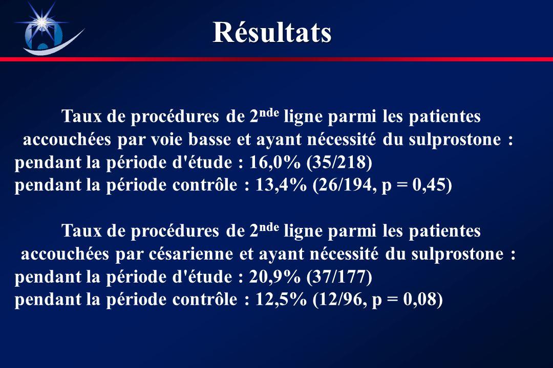 Résultats Taux de procédures de 2nde ligne parmi les patientes accouchées par voie basse et ayant nécessité du sulprostone :
