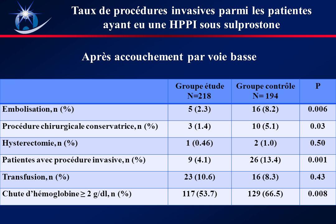 Taux de procédures invasives parmi les patientes