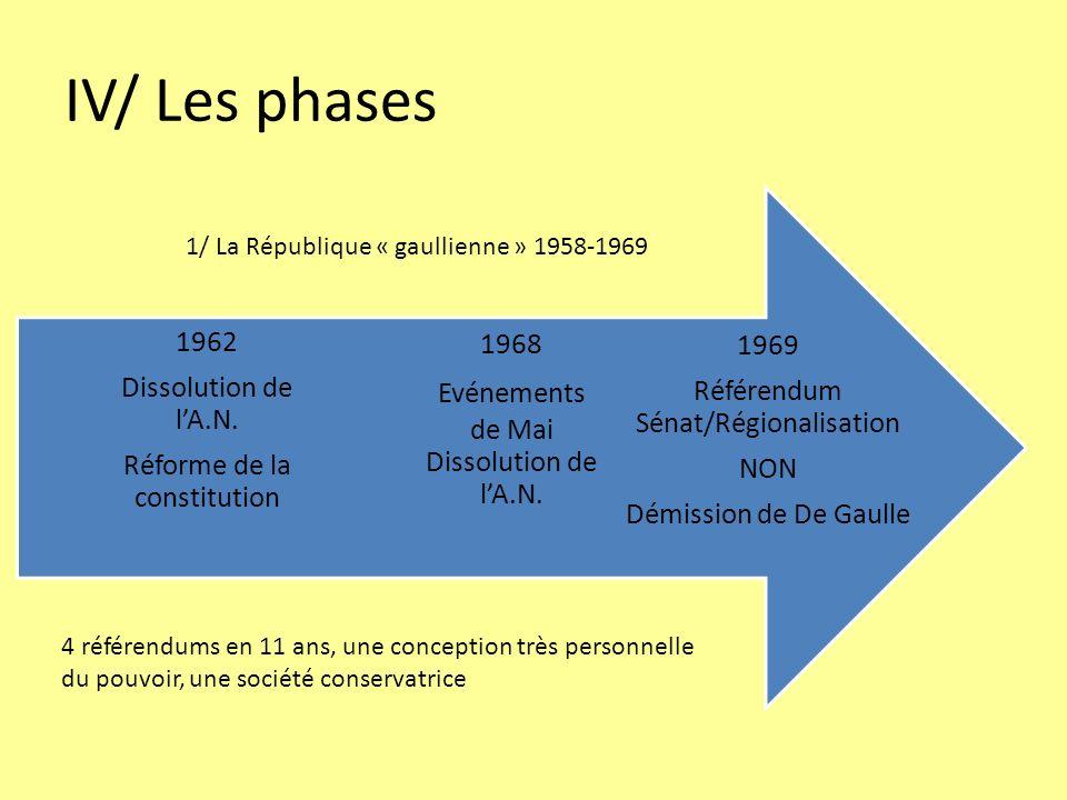 IV/ Les phases 1969 Référendum Sénat/Régionalisation 1962 1968