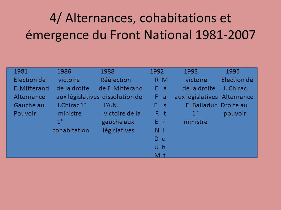 4/ Alternances, cohabitations et émergence du Front National 1981-2007