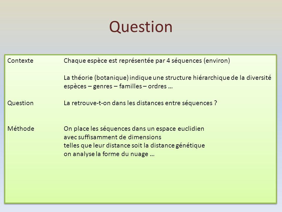 Question Contexte Chaque espèce est représentée par 4 séquences (environ)