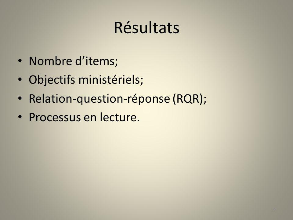 Résultats Nombre d'items; Objectifs ministériels;