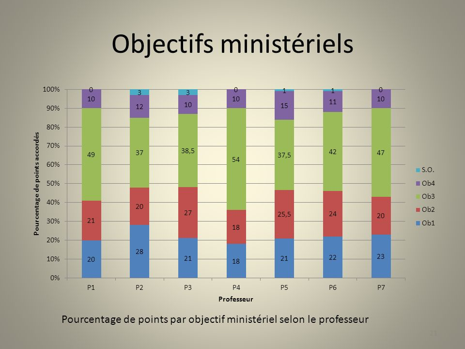 Objectifs ministériels