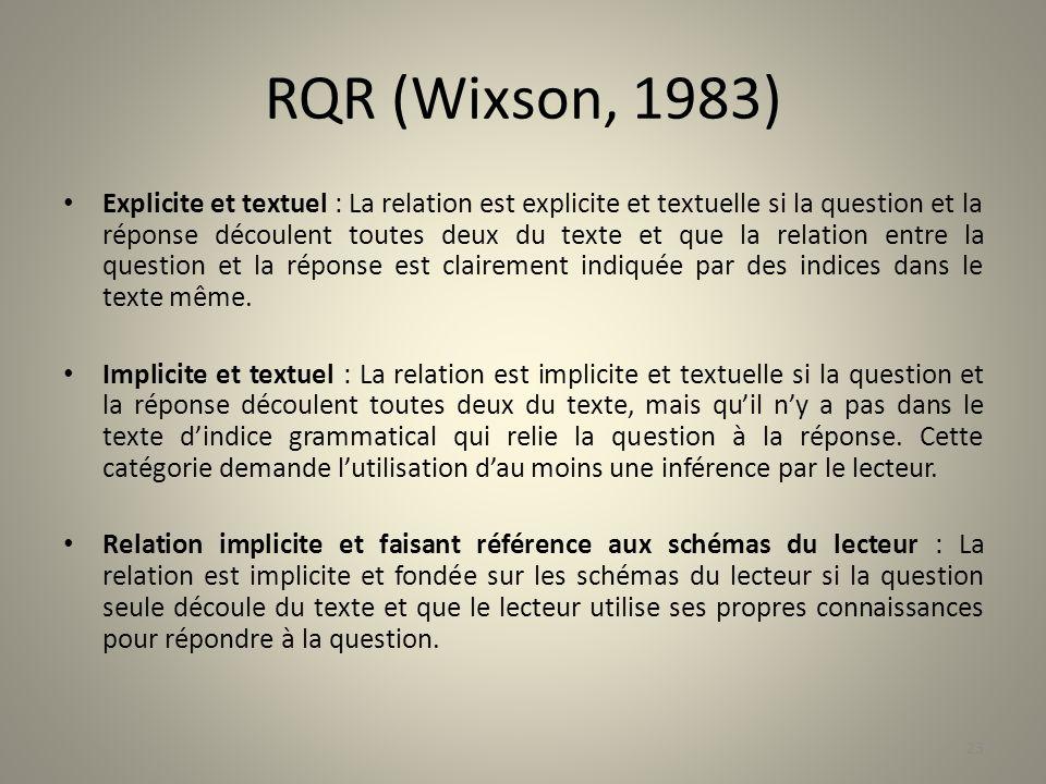 RQR (Wixson, 1983)