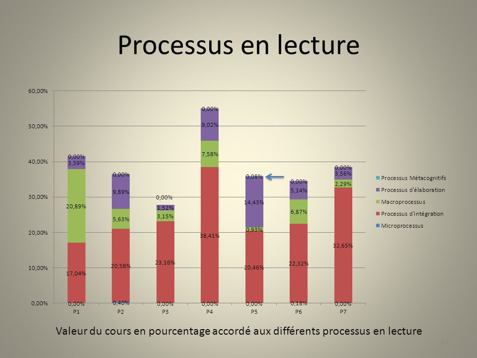 Processus en lecture Prévoir de lire LA question métacognitive de P5.