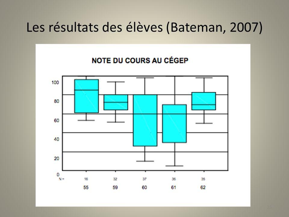 Les résultats des élèves (Bateman, 2007)