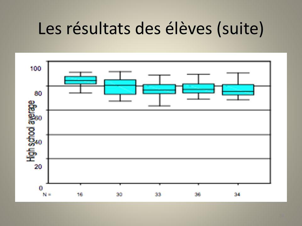 Les résultats des élèves (suite)