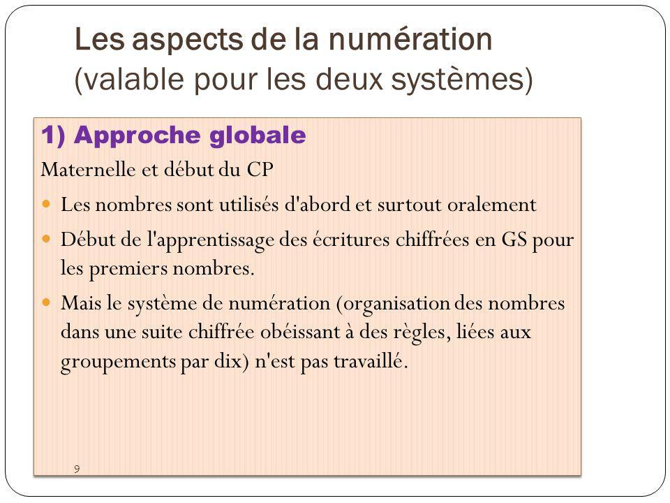 Les aspects de la numération (valable pour les deux systèmes)