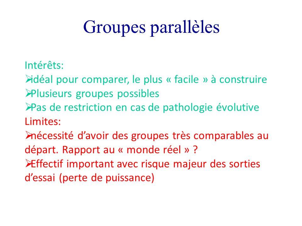 Groupes parallèles Intérêts: